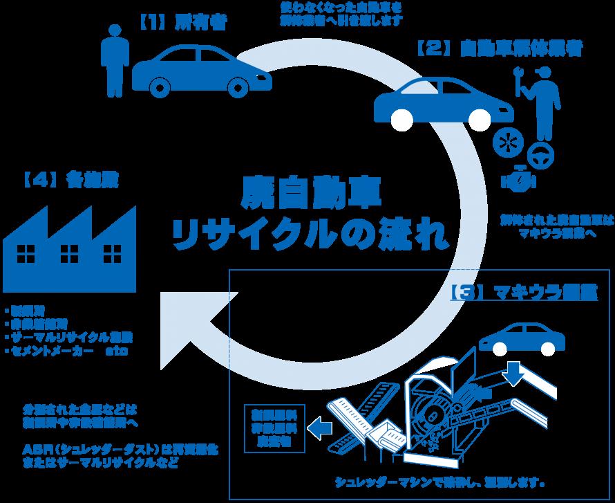 廃自動車リサイクルの流れ